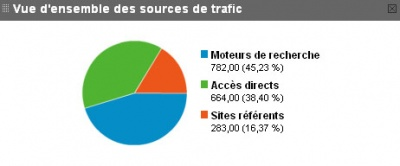 Source de traffic